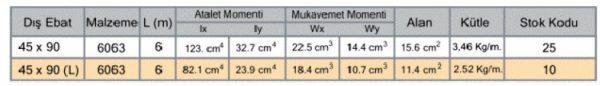 مشخصات فنی پروفیل آلومینیوم شیاردار مهندسی سنگین 45x90